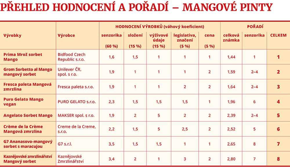 přehled a hodnocení mango
